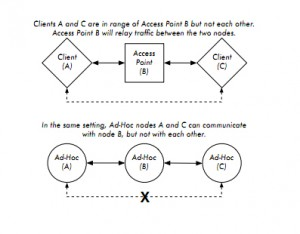 Ad Hoc Mode Diagram
